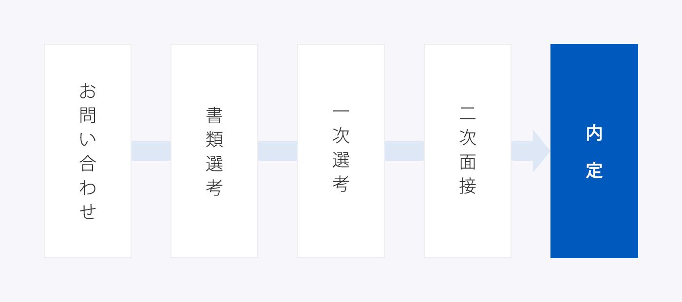 お問い合わせ→書類選考→一次選考→二次面接→内定