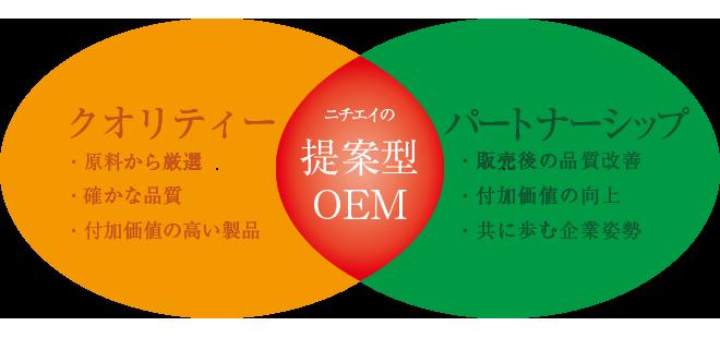 ニチエイのOEMイメージ OEM生産において、弊社が特に大切にしていることが2つあります。